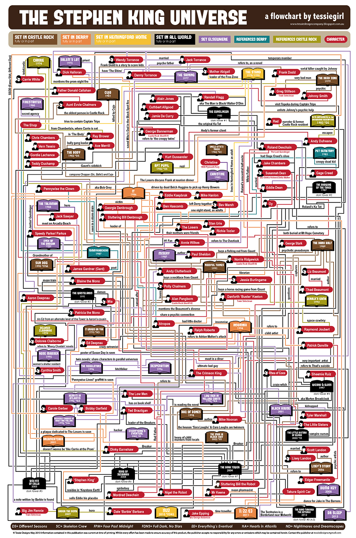 Stephen-King-Flowchart.jpg